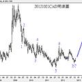 20121021CAD周線圖