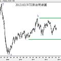 20121021WTI原油周線圖