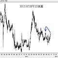 20121021JPY日線圖