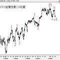 20121021道瓊指數小時圖