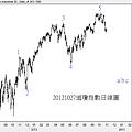 20121027道瓊指數日線圖