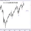20121028道瓊指數周線圖