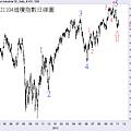 20121104道瓊指數日線圖1