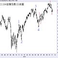 20121104道瓊指數日線圖2