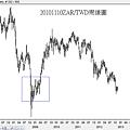 20101110ZAR對TWD周線圖