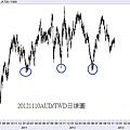 20121110AUD對TWD日線圖