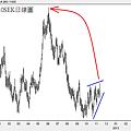 20121110SEK日線圖
