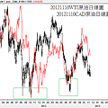 20121110WTI原油和CAD日線圖