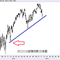 20121110道瓊指數日線圖