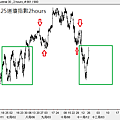 20121125道瓊指數2hours