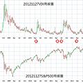 20121127VIX和S&P500周線圖