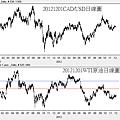 20121201CAD和原油日線圖