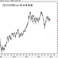 20121208Brent原油周線圖