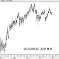 20121208CAD對USD周線圖