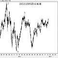 20121208NZD日線圖