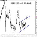 20121208Nikkel 225日線圖