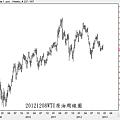 20121208WTI原油周線圖