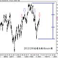 20121208道瓊指數4hours圖