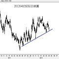 20120402SEK日線圖