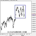 20120405道瓊指數小時圖
