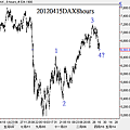 20120415DAX8hours