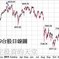 20120419台股日線圖
