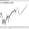 20120429道瓊指數日線圖