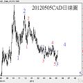 20120505CAD日線圖
