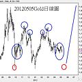 20120505Gold日線圖