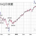 20120505NASDAQ日線圖