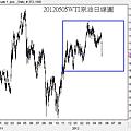 20120505WTI原油日線圖
