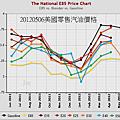 20120506美國零售汽油價格
