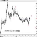 20120512CAD日線圖