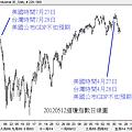 20120512道瓊指數日線圖