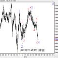 20120521AUD日線圖