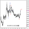 20120521CAD日線圖