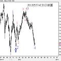 20120527AUD日線圖