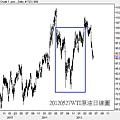 20120527WTI原油日線圖