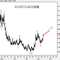 20120527ZAR日線圖