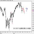 20120527道瓊指數日線圖