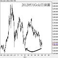 20120531Gold日線圖