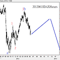 20120610DAX8hours