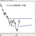 20120610道瓊指數小時圖