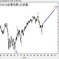 20120616道瓊指數日線圖