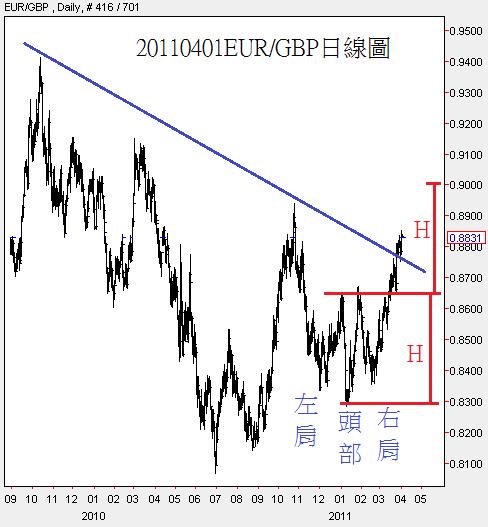 20110401EUR對GBP日線圖