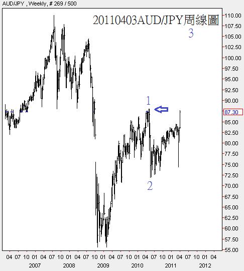 20110403AUD對JPY周線圖