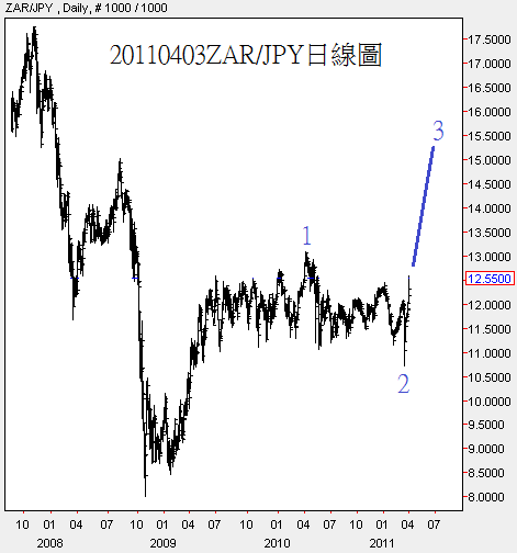 20110403ZAR對JPY日線圖