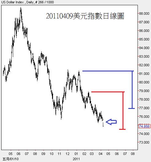 20110409美元指數日線圖