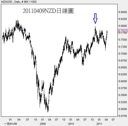 20110409NZD日線圖