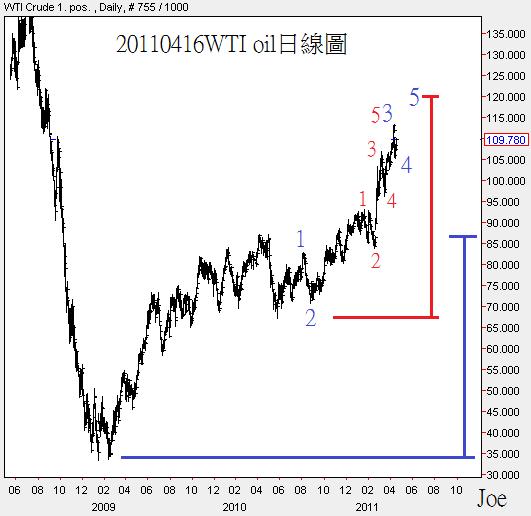 20110416WTI oil日線圖